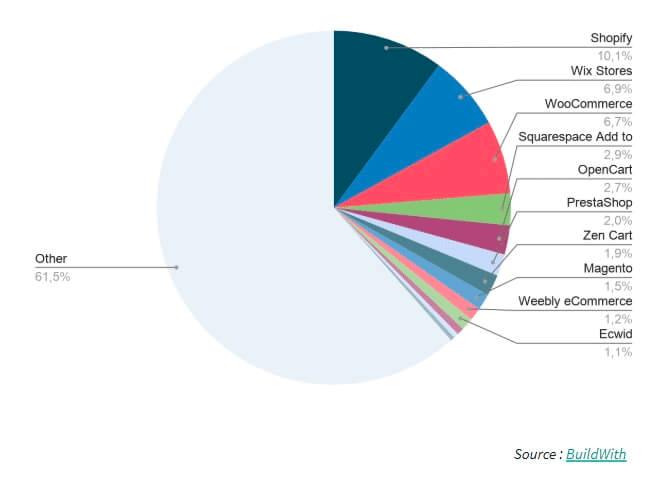 Parts de marché des CMS e-commerce dans le monde