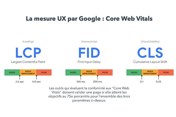 Signaux web essentiels de Google